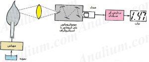 اصول روش های طیف سنجی نشر اتمی-آنالیوم