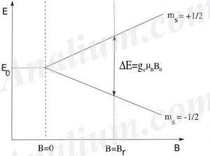 طیف بینی رزونانس اسپین الکترون-ESR-EPR آنالیوم