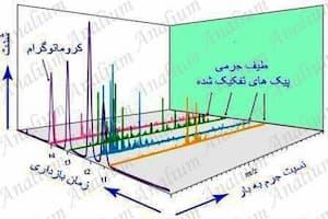 کروماتوگرافی مایع-طیف سنج جرمی LC-MS-آنالیوم