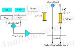 دستگاه کروماتوگرافی مایع (HPLC)-روش های کروماتوگرافی