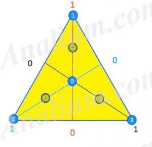 سیمپلکس محوری-طراحی مختلط- طراحی آزمایش-آنالیوم