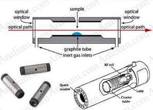 سه نمای مختلف از کوره گرافیتی در روش طیف سنجی جذب اتمی الکتروترمال-آنالیوم