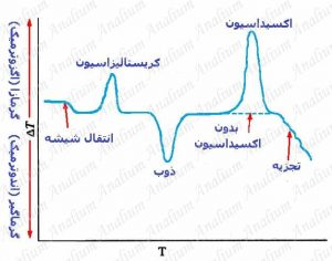 یک نمودار نوعی از آنالیز حرارتی تفاضلی یا DTA