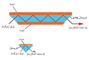 طراحی مختلف سل در روش طیف بینی مادون قرمز بازتابی کلی تضعیف شده