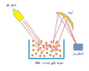 طیف سنجی زیر قرمزتبدیل فوریه بازتابی نفوذی یا DRIFTS