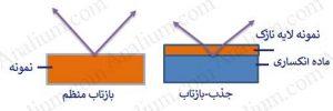 طیف سنجی مادون قرمز جذب-بازتابش-جذب-بازتابش یا (Transflectance) و بازتاب منظم (Specular)