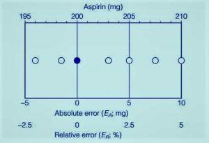 خطای مطلق- انواع خطاهای اندازه گیری-آنالیوم