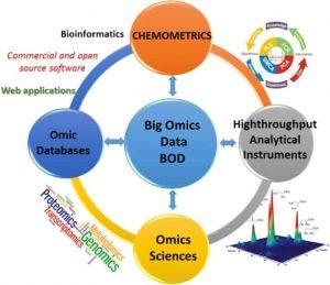 کمومتریکس- کاربرد انواع روش های کمومتریکس در آنالیز مواد- آنالیوم