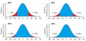 انحراف استاندارد-نسبت جمعیت در محدوده تعریف شده میانگین- آنالیوم